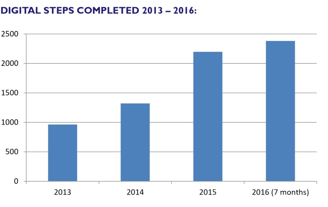 Modules completed have grown from 950 in 2013 to 2,197 in 2015 and over 2,300 in 7 months of 2016.